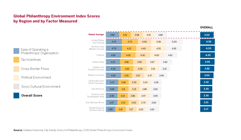 Global Philanthropy Environment Index scores