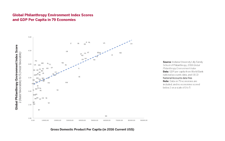 Global Philanthropy Environment Index scores per capita